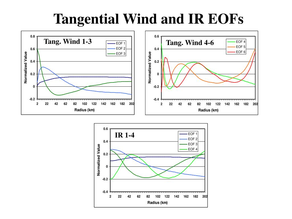 Tangential Wind and IR EOFs