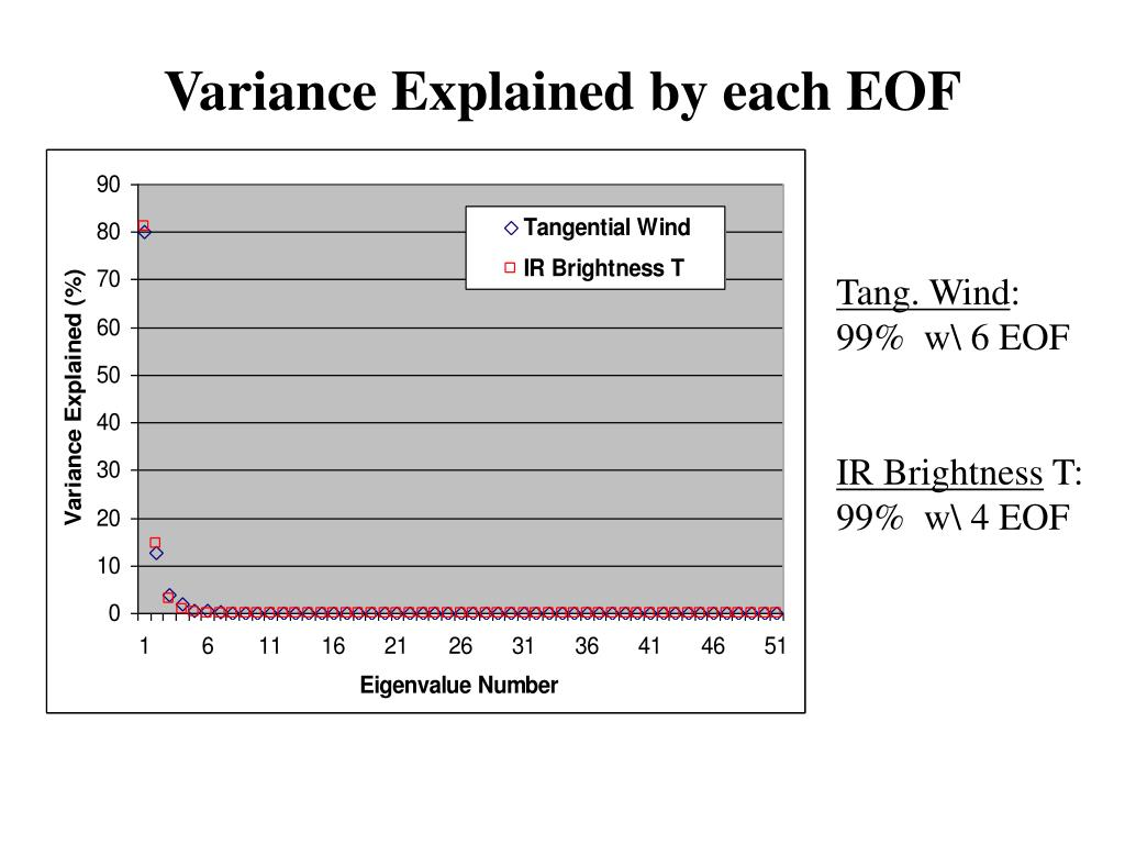 Variance Explained by each EOF