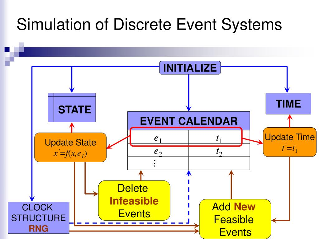 Simulation of Discrete Event Systems