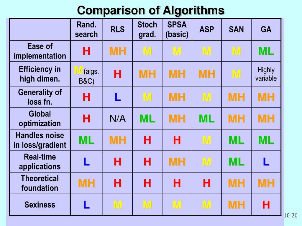 Comparison of Algorithms