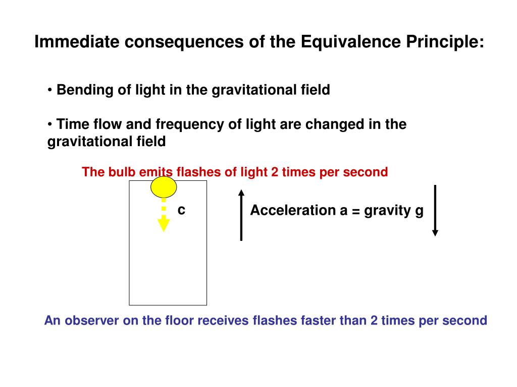 Immediate consequences of the Equivalence Principle: