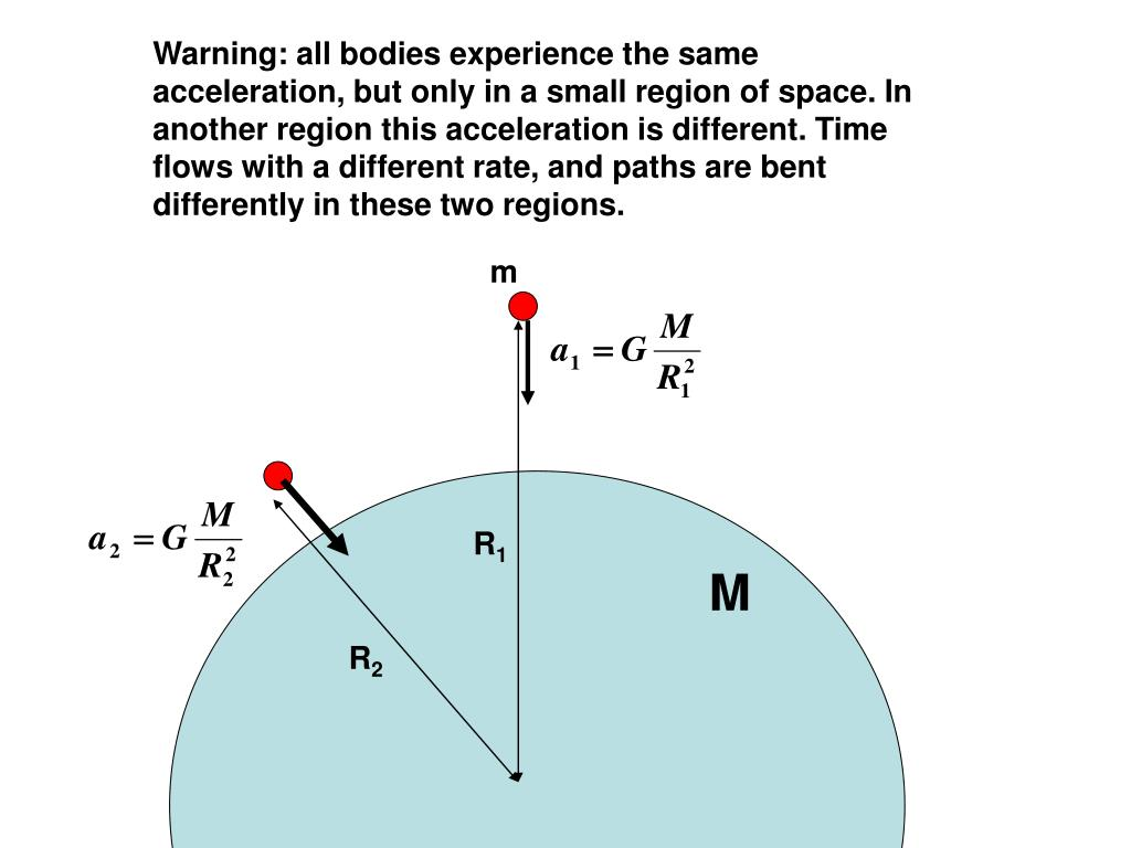 Warning: all bodies experience the same acceleration, but only in a small region of space. In another region this acceleration is different. Time flows with a different rate, and paths are bent differently in these two regions.