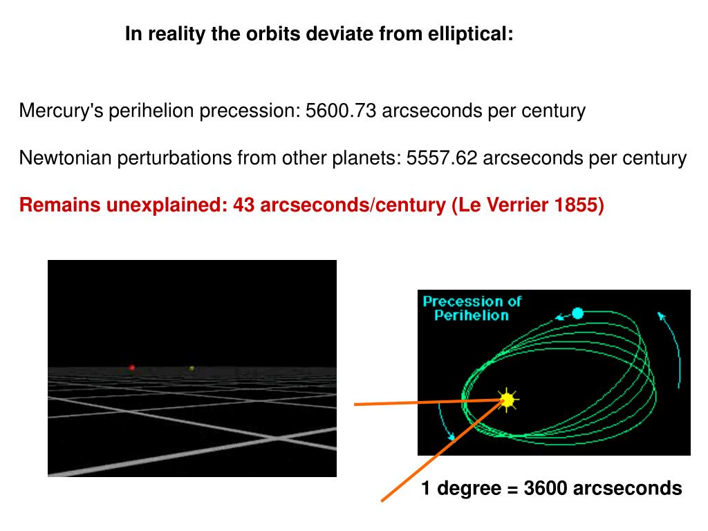 In reality the orbits deviate from elliptical:
