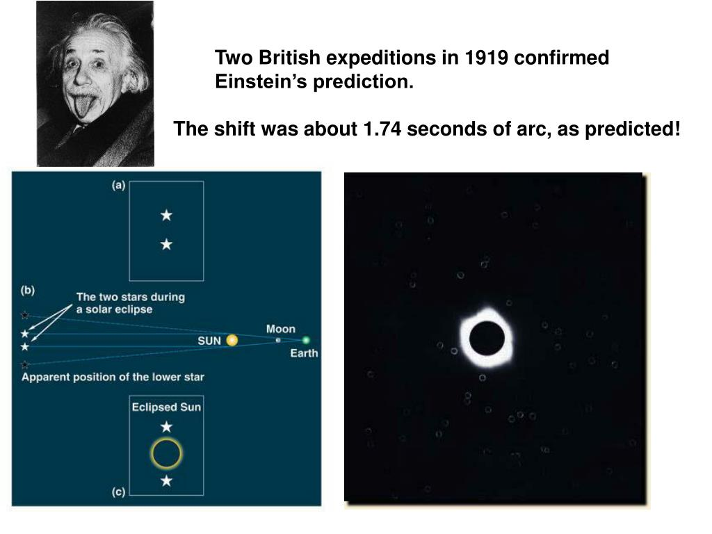 Two British expeditions in 1919 confirmed Einstein's prediction.