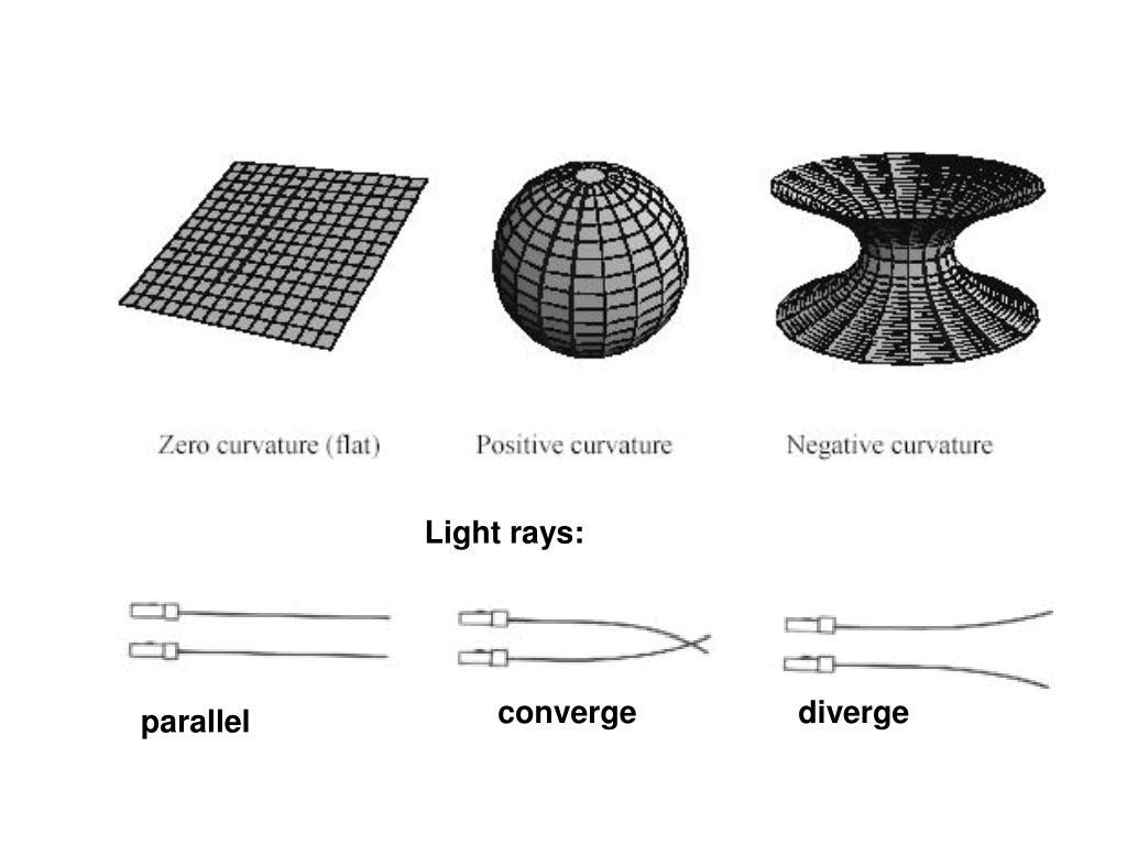Light rays: