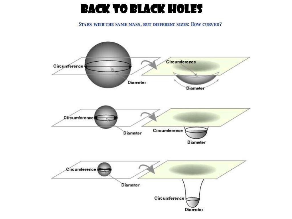 Back to black holes