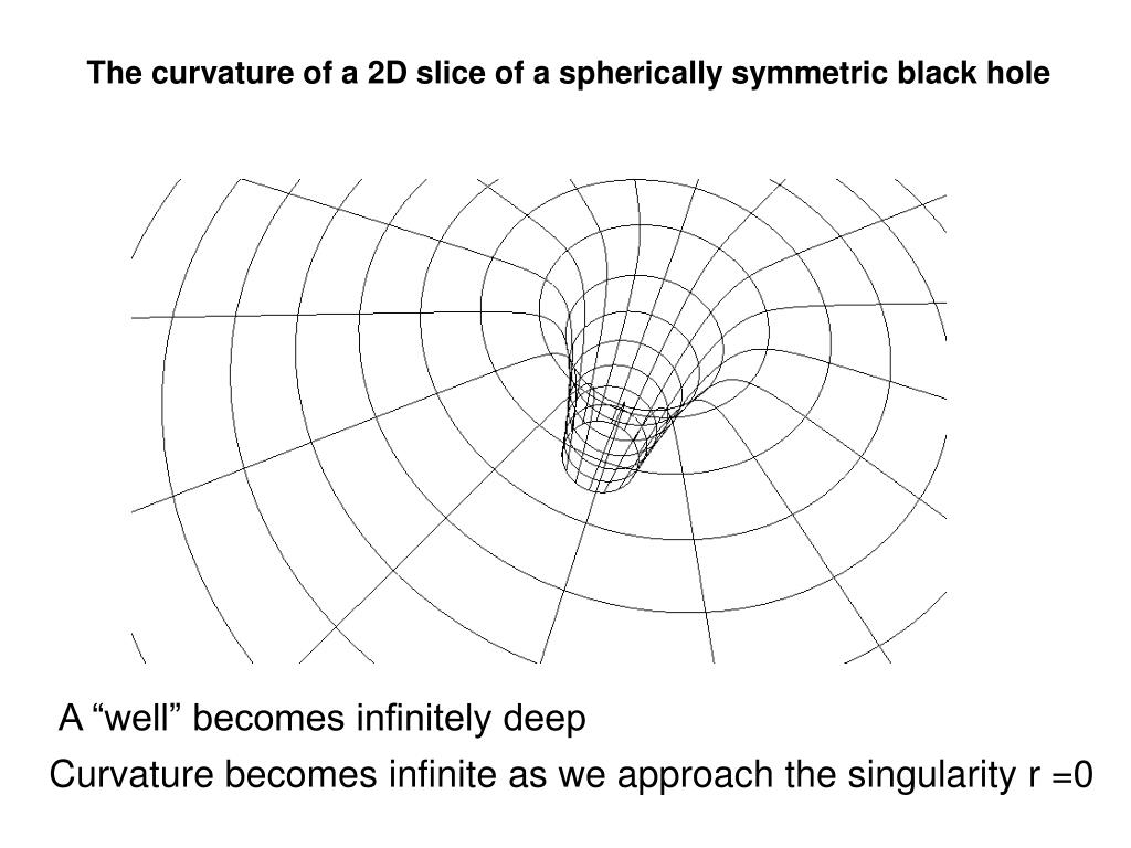 The curvature of a 2D slice of a spherically symmetric black hole