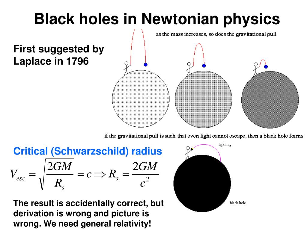 Black holes in Newtonian physics