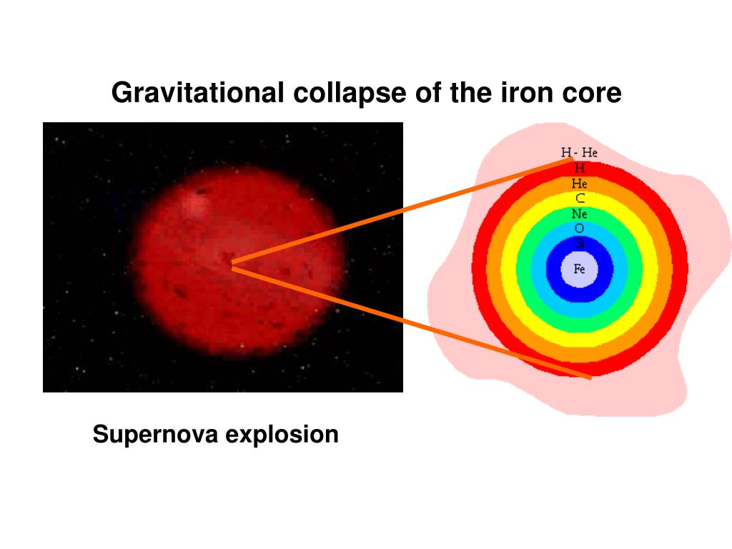 Gravitational collapse of the iron core