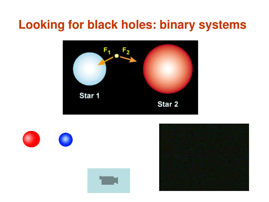 Looking for black holes: binary systems