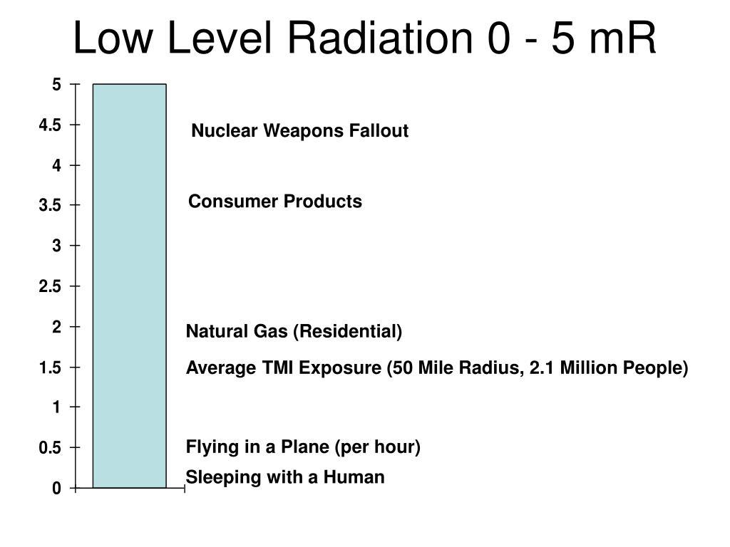 Low Level Radiation 0 - 5 mR