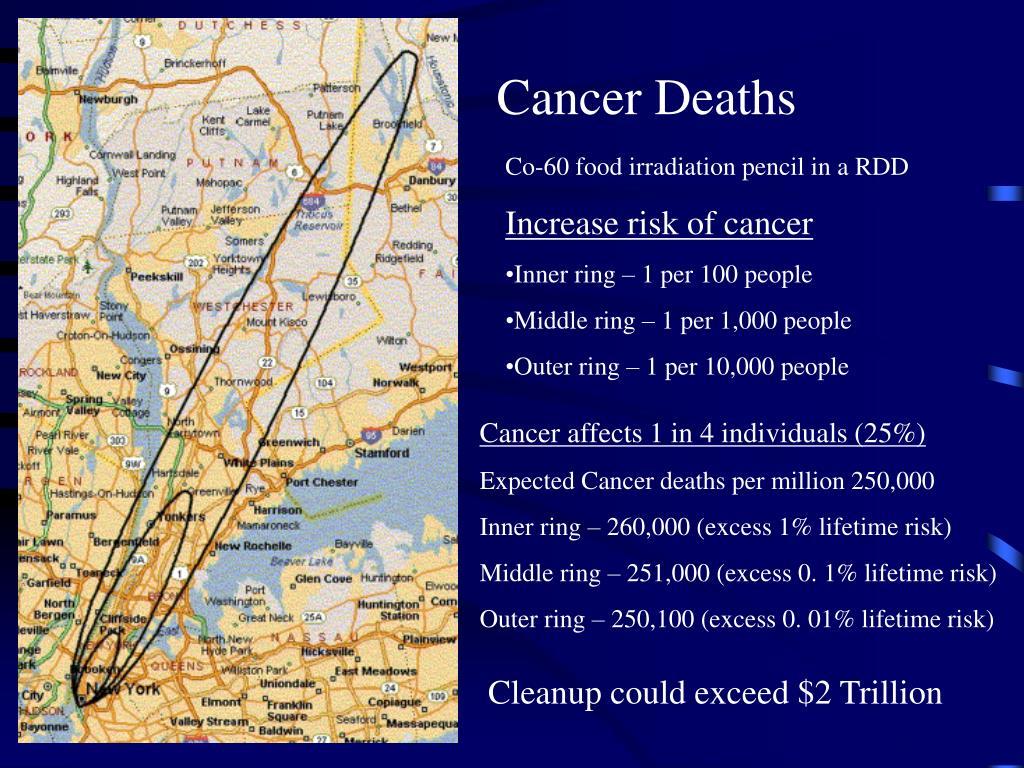 Cancer Deaths