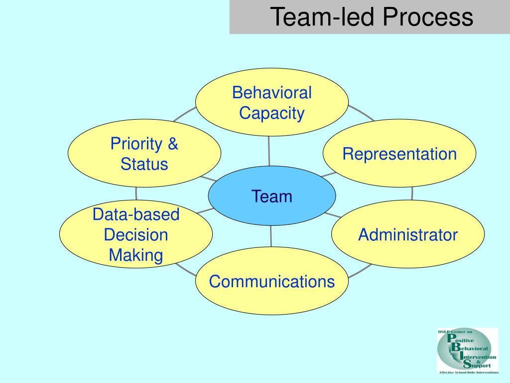 Team-led Process