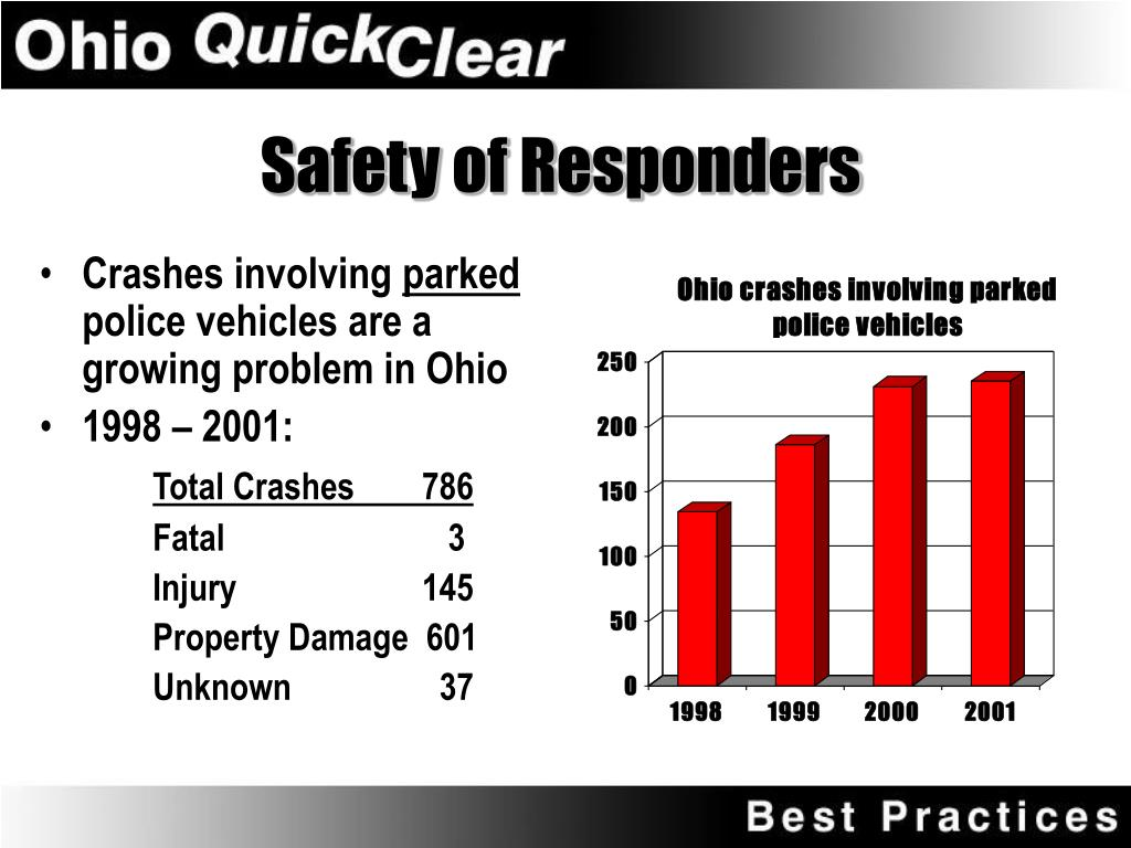 Safety of Responders