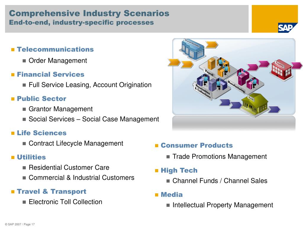 Comprehensive Industry Scenarios