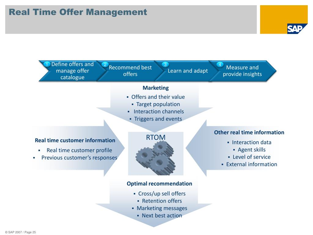 Real Time Offer Management