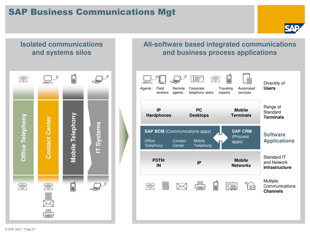 SAP Business Communications Mgt