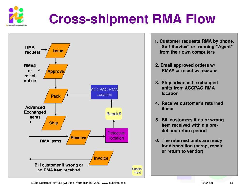 Cross-shipment RMA Flow