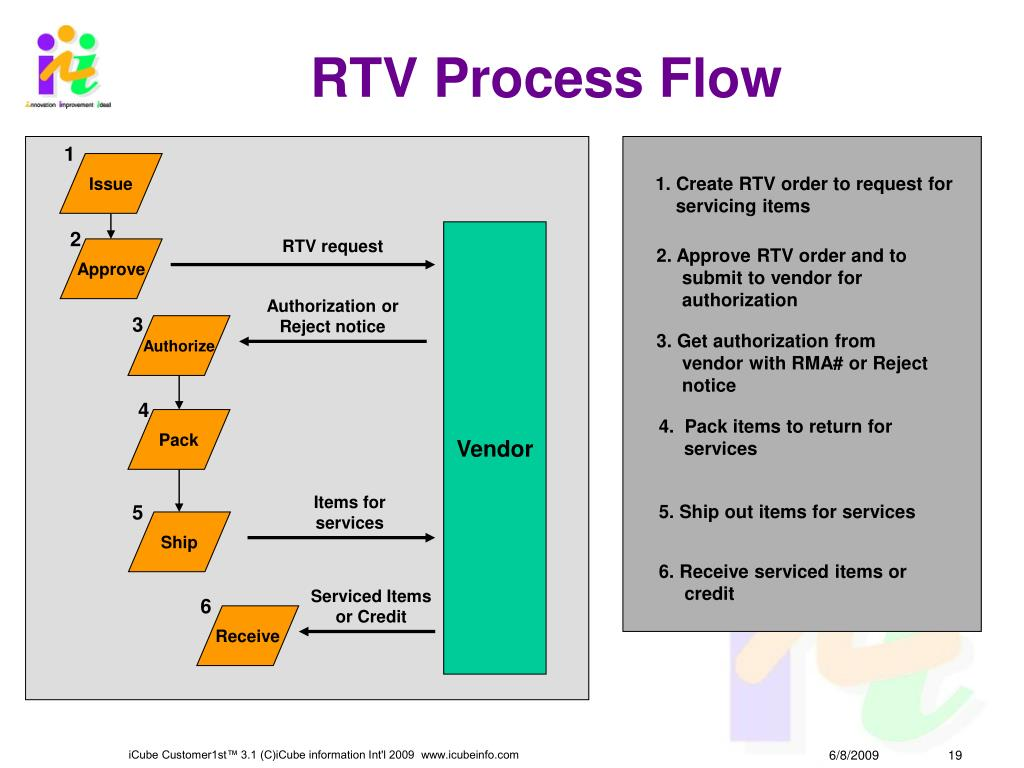 RTV Process Flow