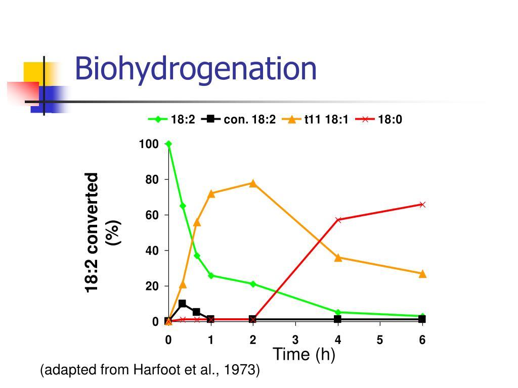 Biohydrogenation