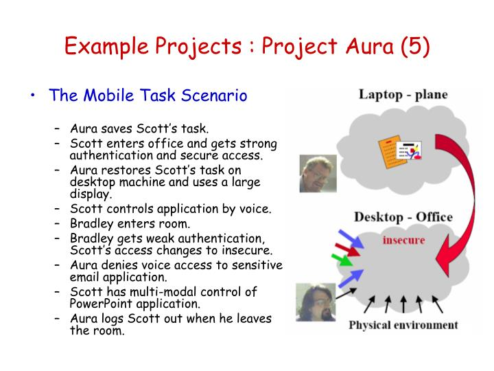 Example Projects : Project Aura (5)