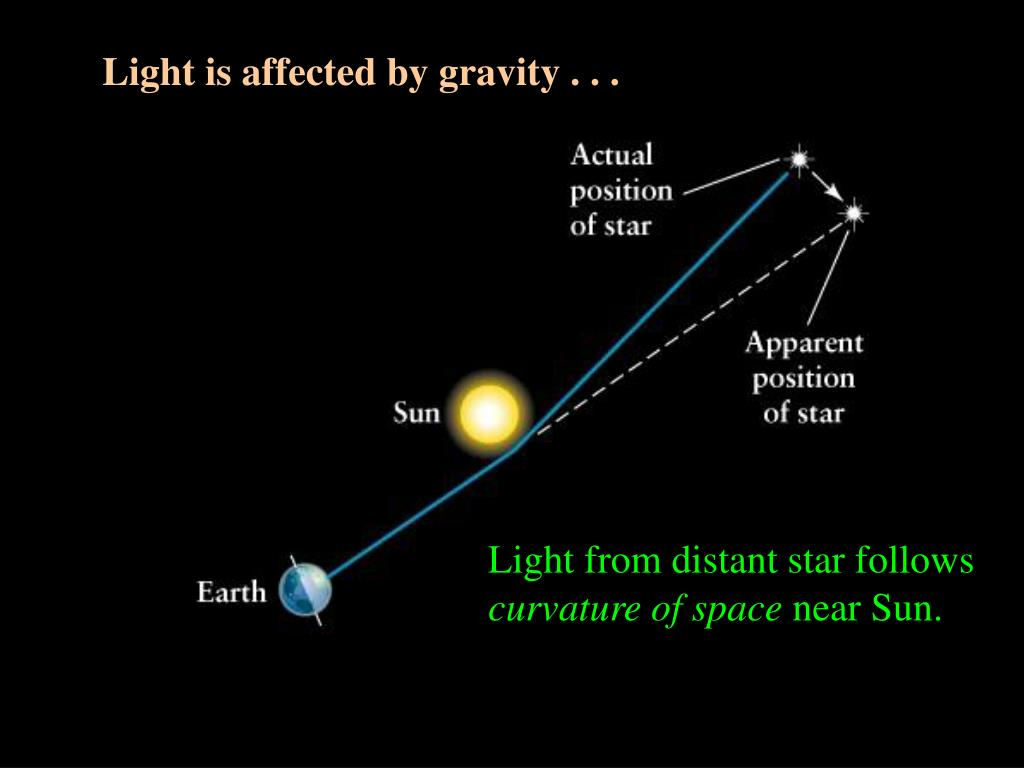 Light is affected by gravity . . .