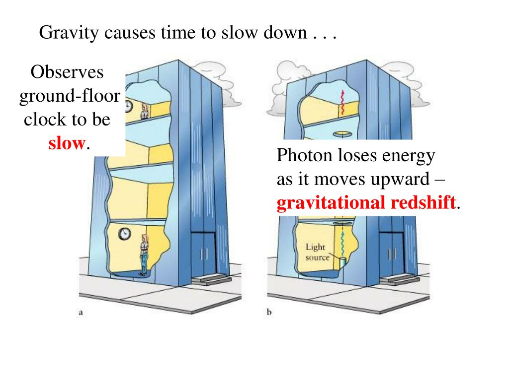 Gravity causes time to slow down . . .