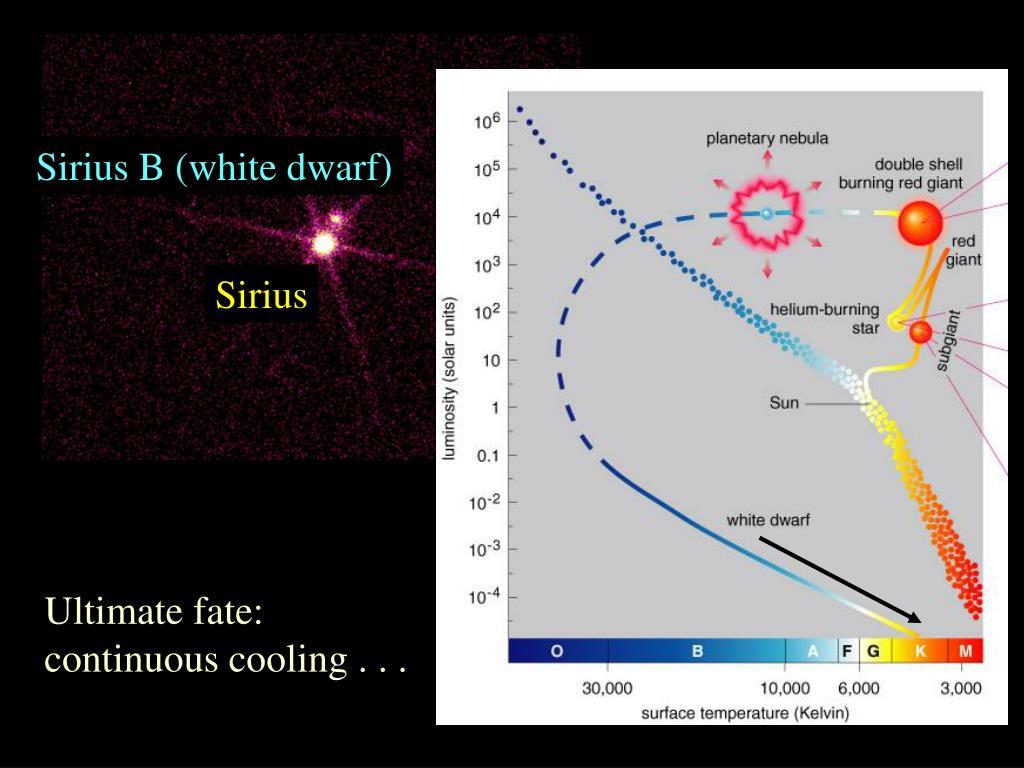 Sirius B (white dwarf)