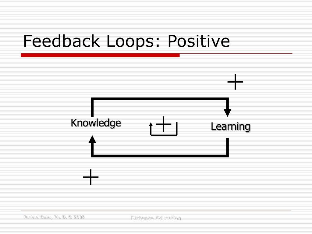 Feedback Loops: Positive