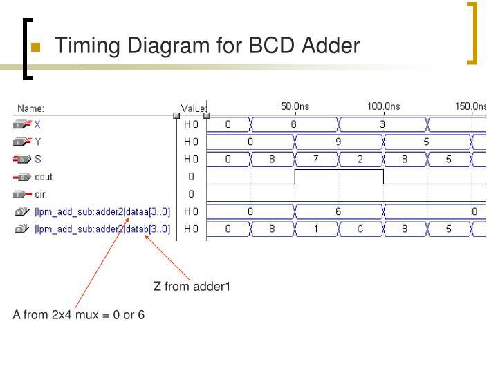 Timing Diagram for BCD Adder