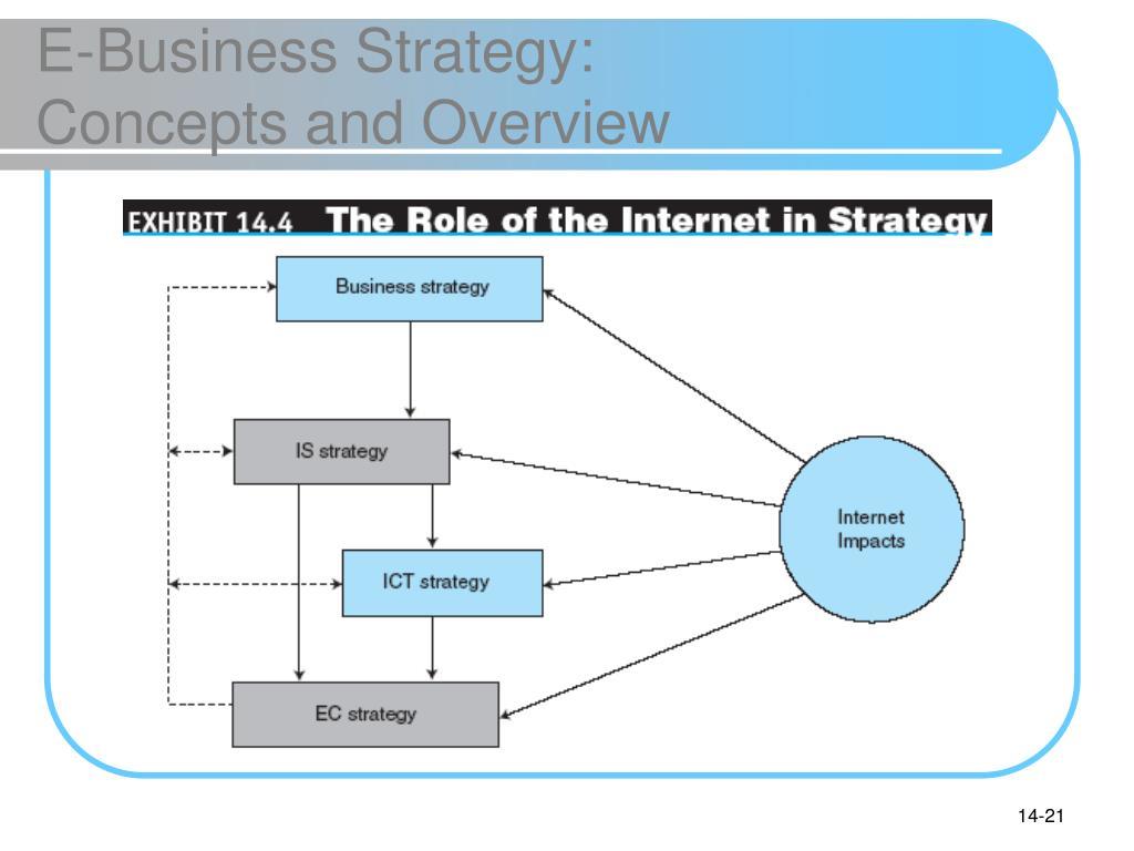 E-Business Strategy: