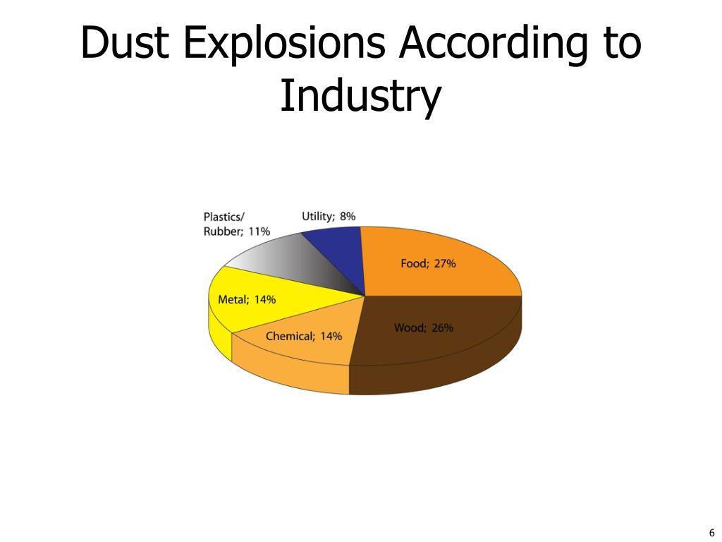 Dust Explosions According to Industry