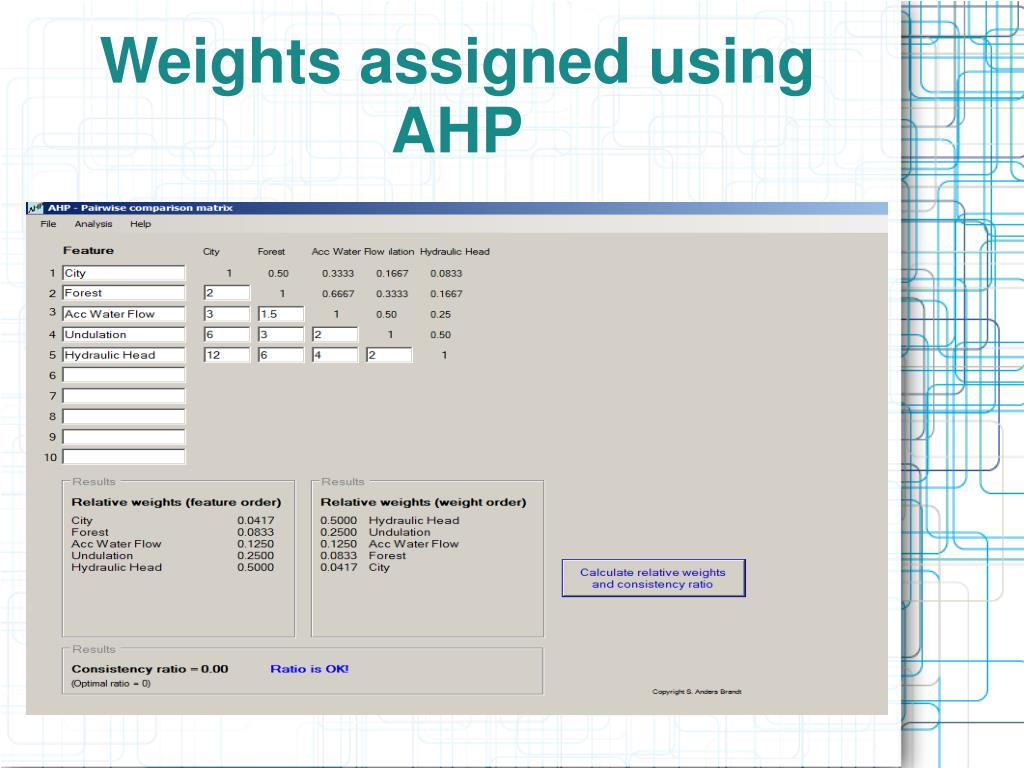 Weights assigned using AHP