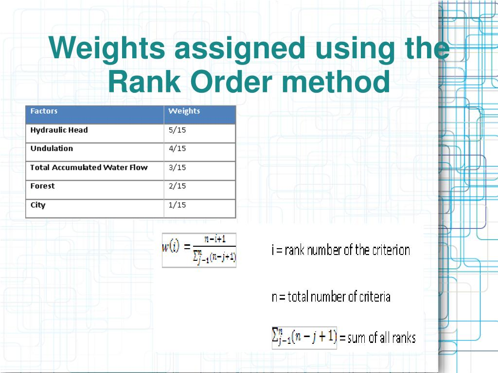 Weights assigned using the Rank Order method
