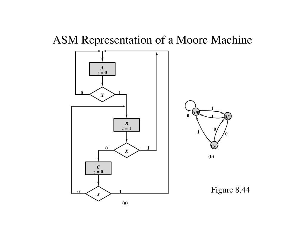 ASM Representation of a Moore Machine