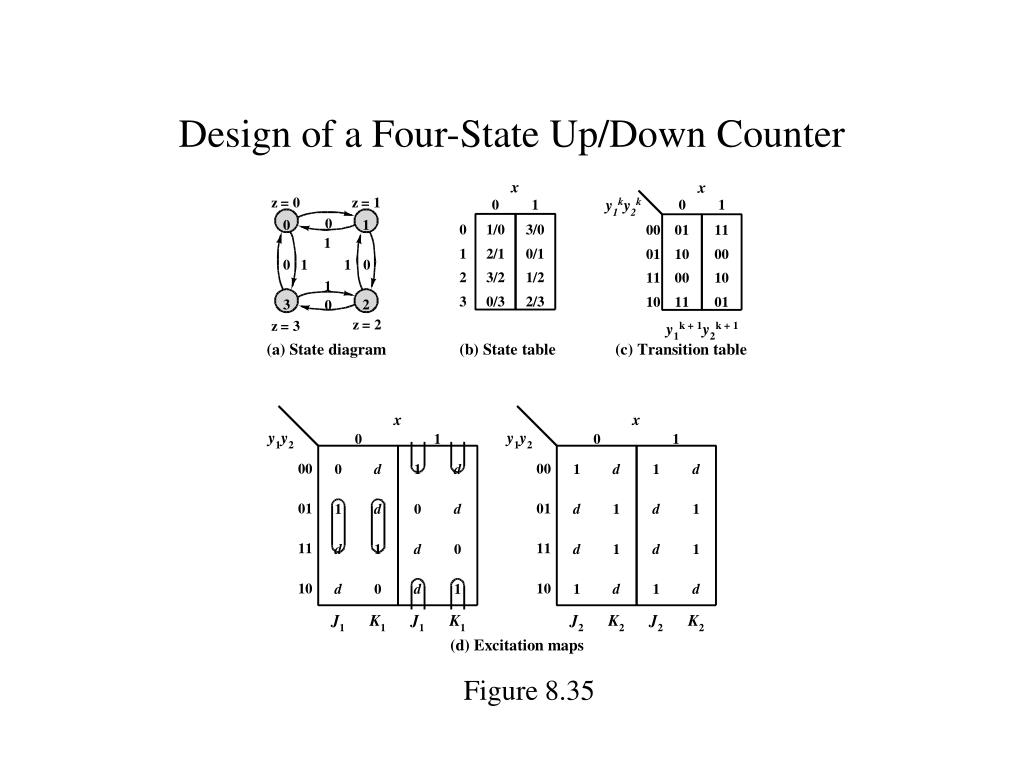 Design of a Four-State Up/Down Counter