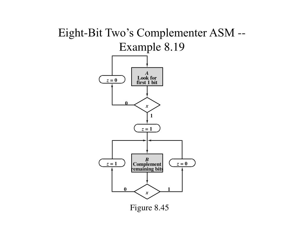 Eight-Bit Two's Complementer ASM --