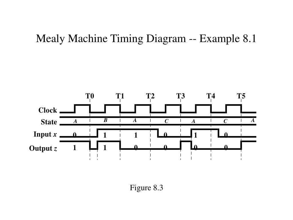 Mealy Machine Timing Diagram -- Example 8.1