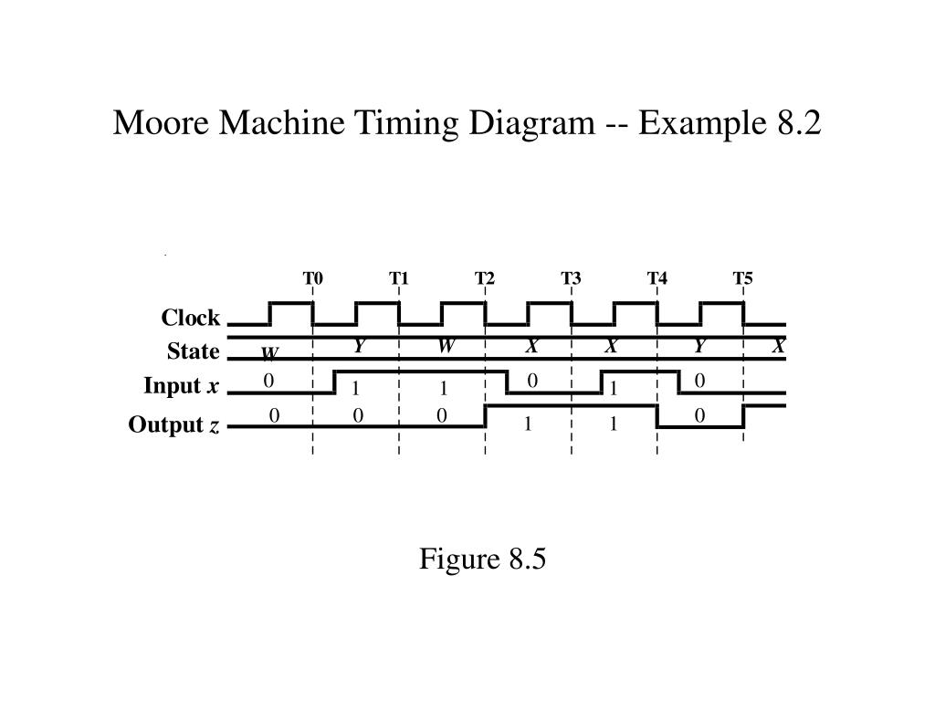 Moore Machine Timing Diagram -- Example 8.2