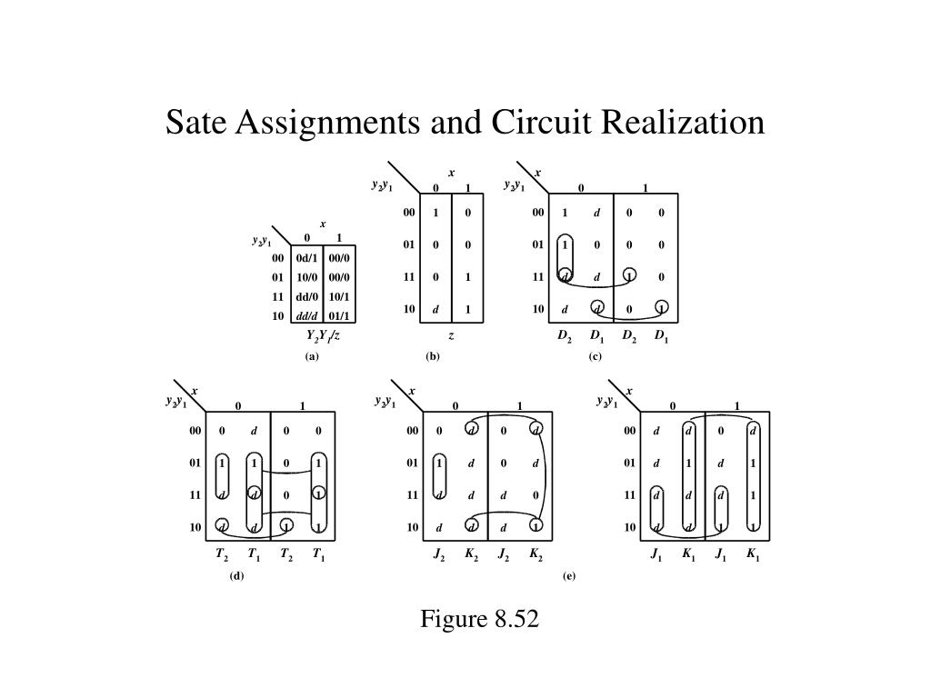 Sate Assignments and Circuit Realization