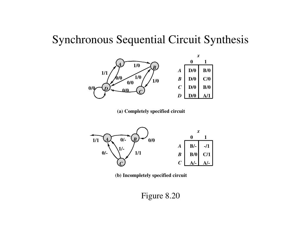 Synchronous Sequential Circuit Synthesis