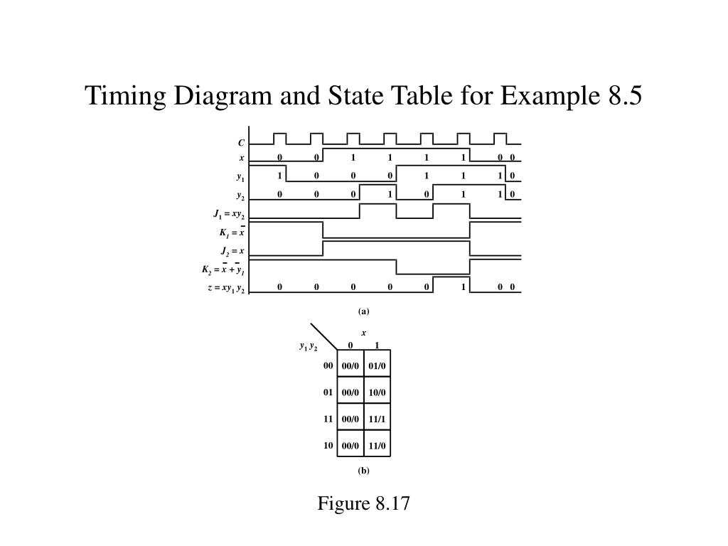 Timing Diagram and State Table for Example 8.5