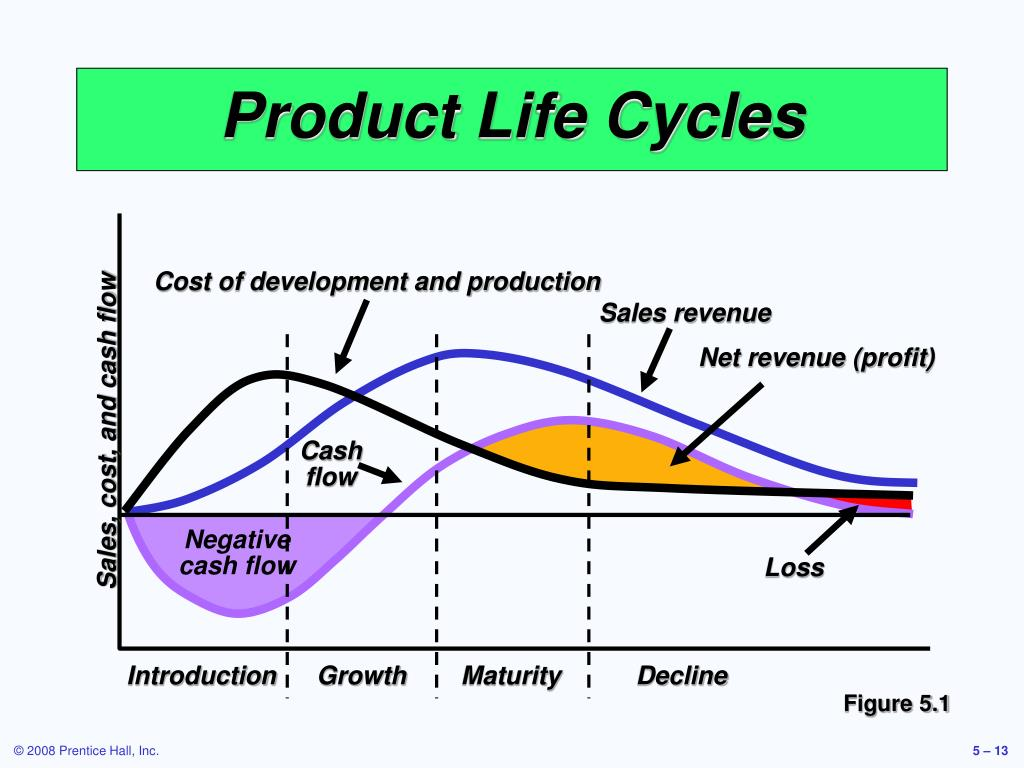Cost of development and production