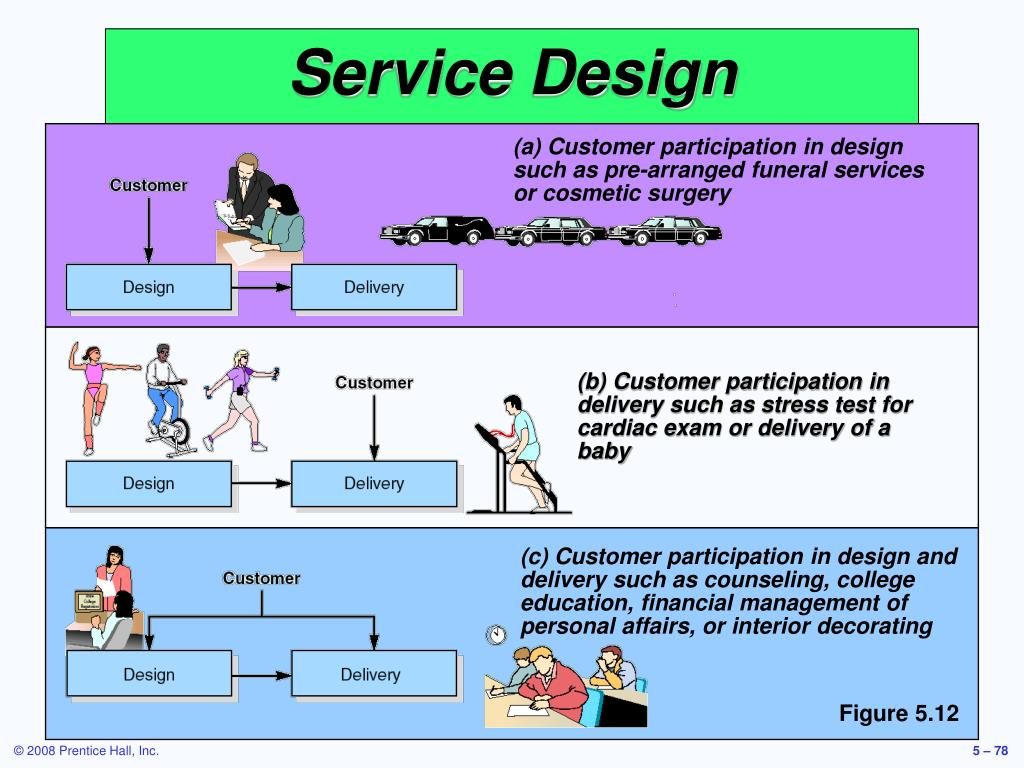 (a) Customer participation in design such as pre-arranged funeral services or cosmetic surgery