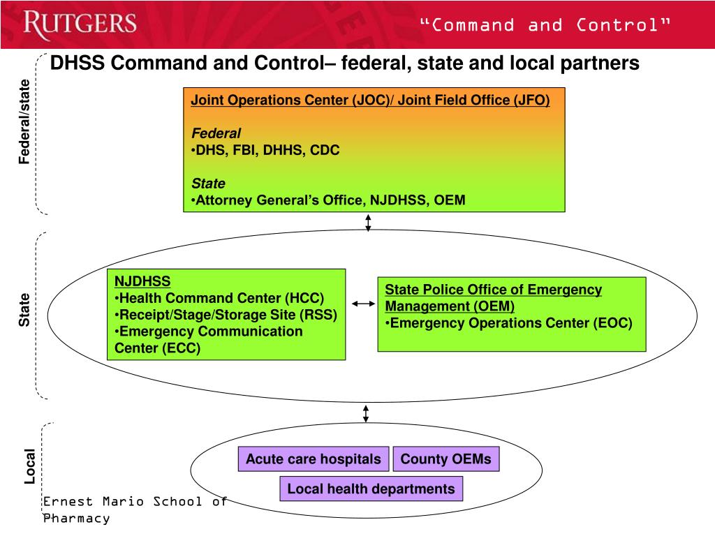 DHSS Command and Control– federal, state and local partners