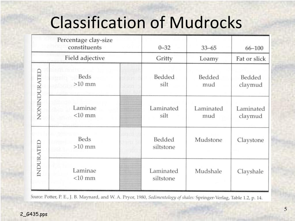 Classification of Mudrocks