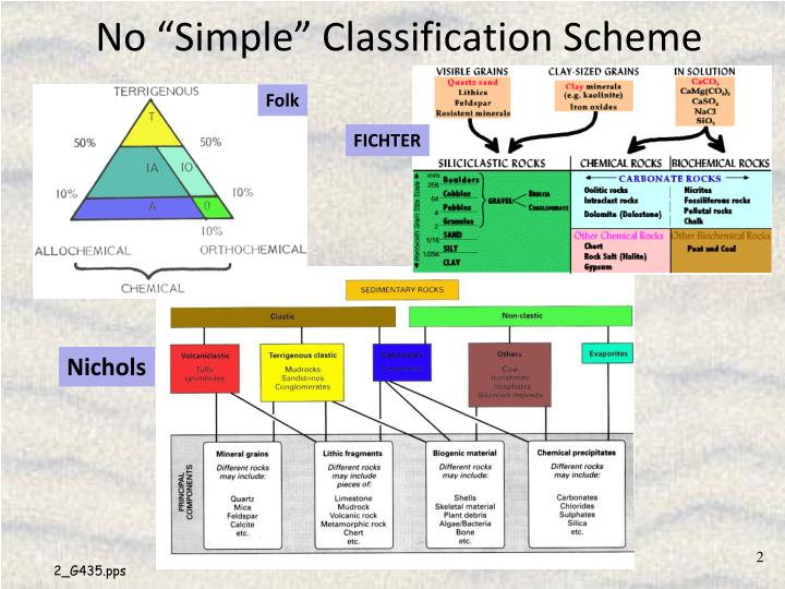 No simple classification scheme