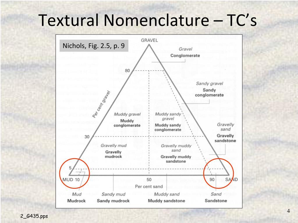 Textural Nomenclature – TC's