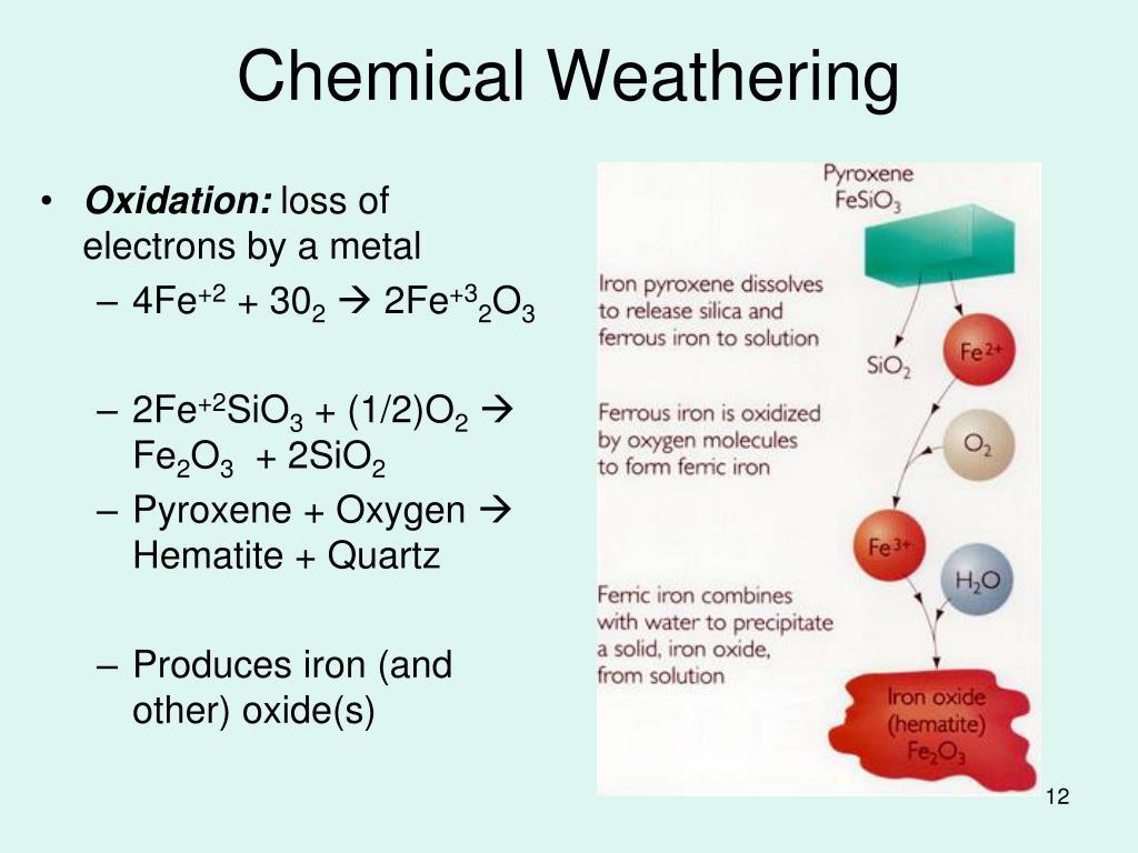 Oxidation: