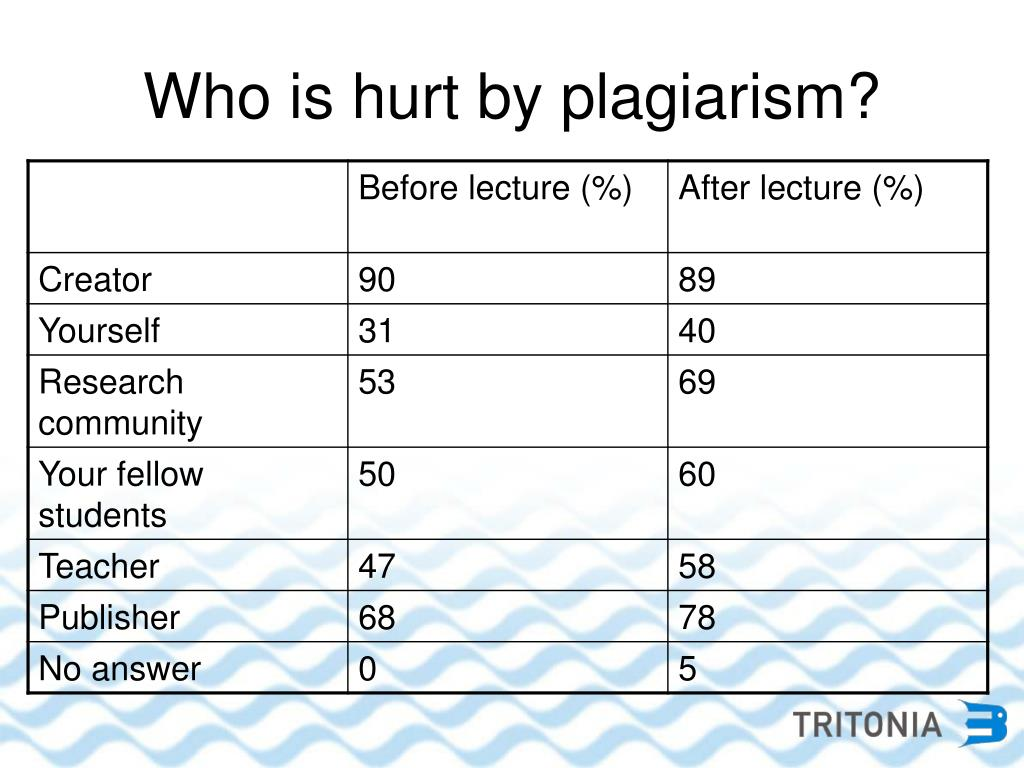 Who is hurt by plagiarism?
